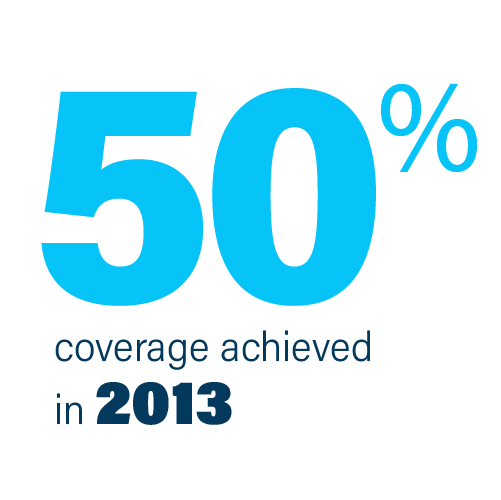 Achieved 50% coverage during 2013