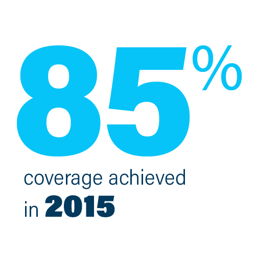 Achieved 85% coverage during 2015
